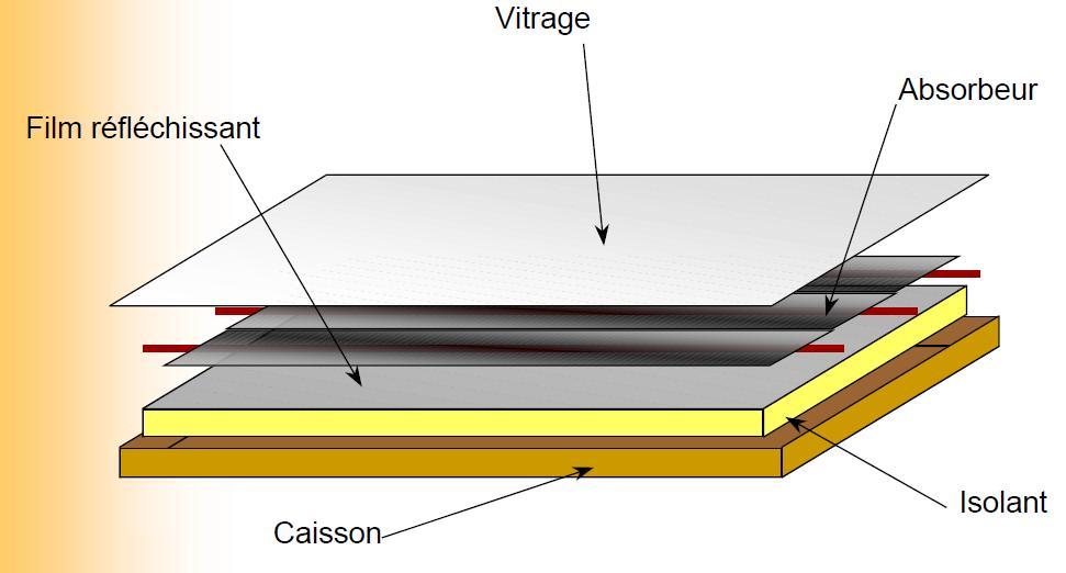 . Bilan thermique d un capteur - Cours solaire thermique - INES
