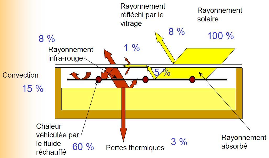 Guidenr solaire thermique les capteurs plans suite du for Capteur de chaleur
