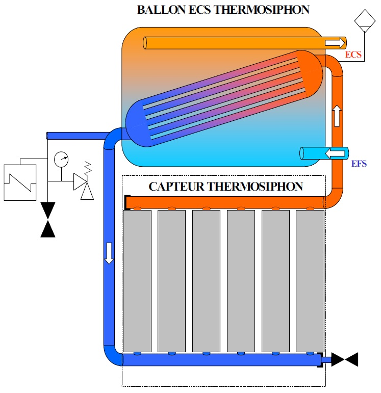 chauffe eau solaire a thermosiphon