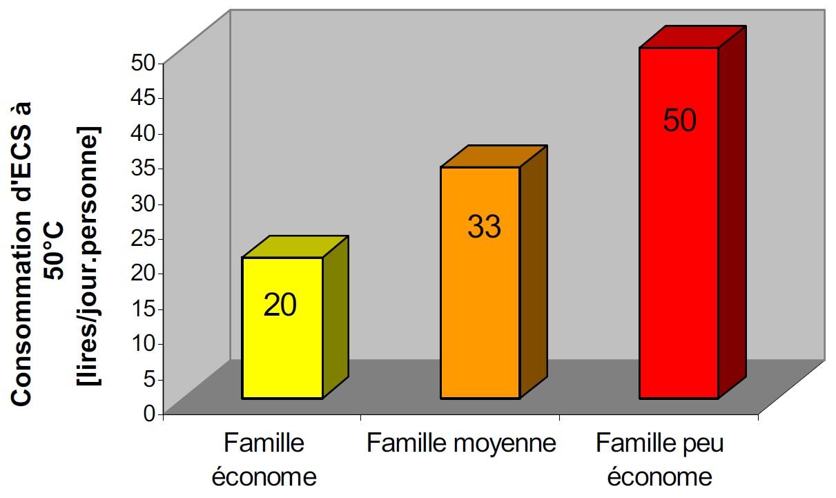 Guidenr solaire thermique chauffe eau solaire individuel le dimensi - Consommation electrique moyenne par jour ...