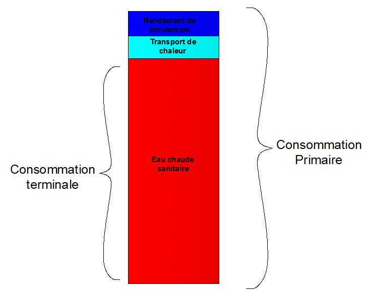 Guidenr solaire thermique calcul des besoins for Consommation eau chaude moyenne