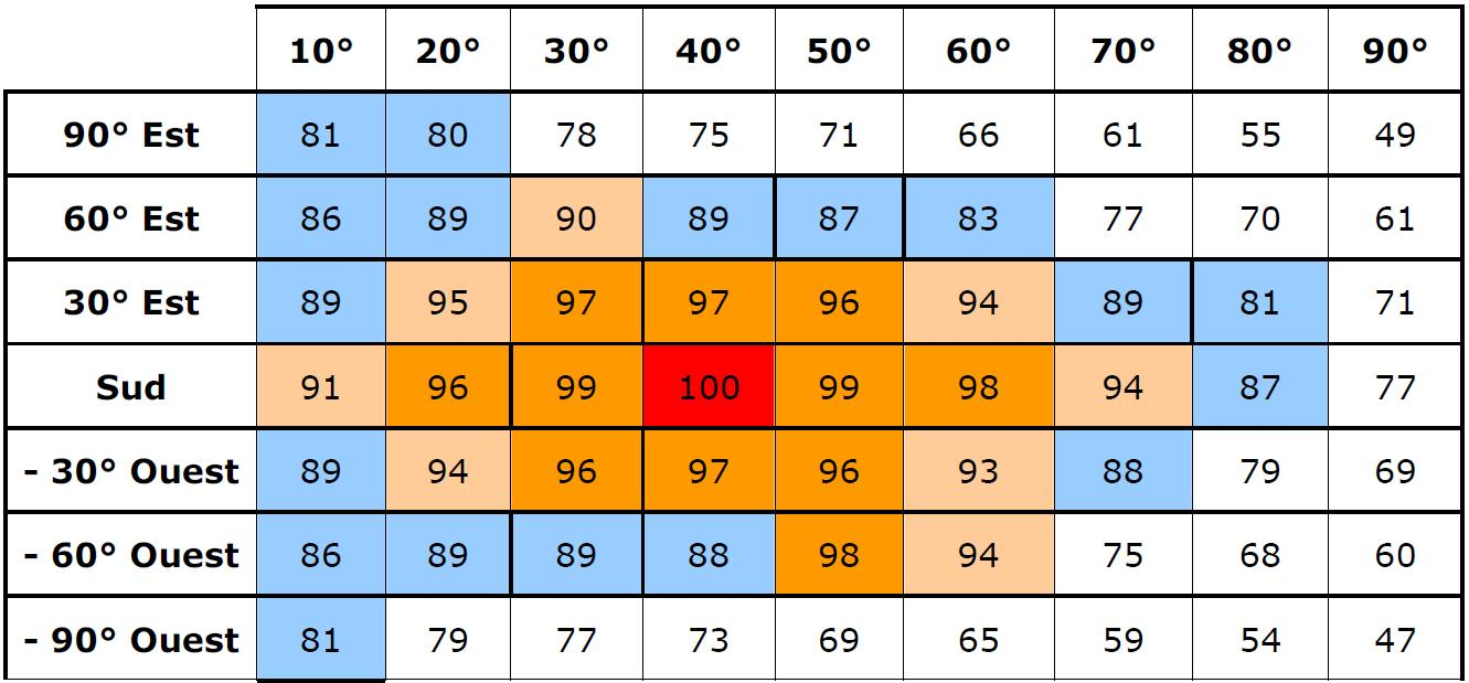 Guidenr Solaire Thermique Coefficients Trigonometriques D Hiver