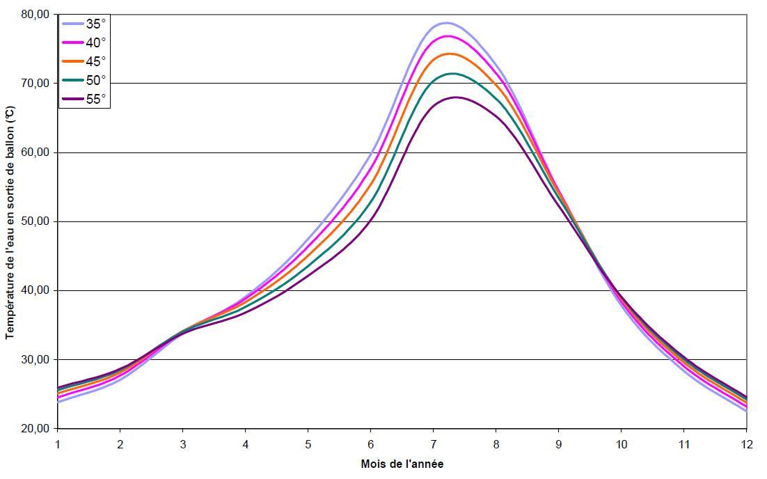 Guidenr solaire thermique effet de l inclinaison sur la for Temperature ideale eau chaude sanitaire