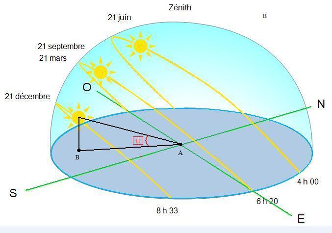 Guidenr solaire thermique dfinitions de l 39 azimut et de la hauteur du - Definition de hauteur ...