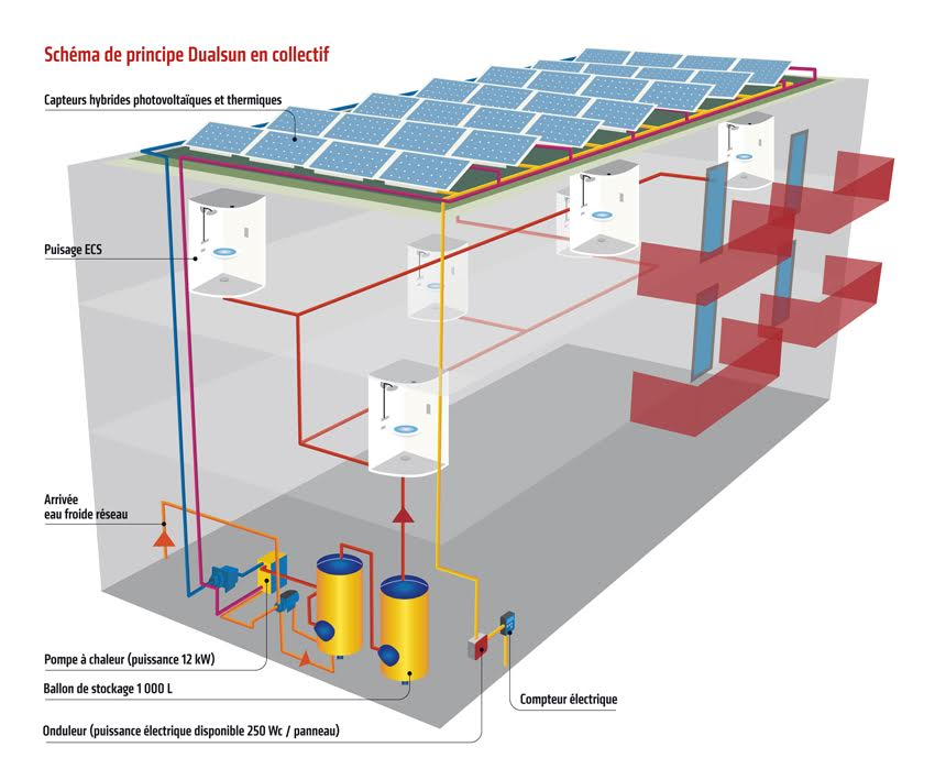 Le solaire hybride, �a chauffe!
